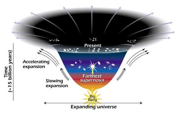 space Dark Energy